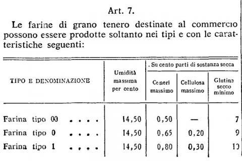 Italian law n. 580 (4.7.1967) - article 7